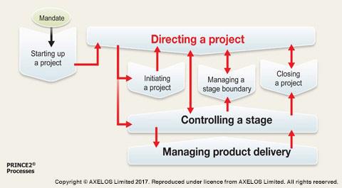 PRINCE2 Process